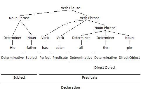 Noun Phrase as Direct Object