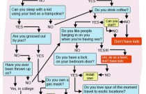 Should You Have Kids? This Hilarious Diagram Will Help You Decide