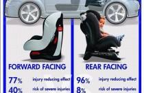 Forward-Facing Versus Rear-Facing Car Seat Infographic from Securatot