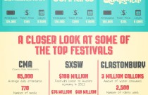 The Rise of the Rock Festival: An Infographic from EquipSupply