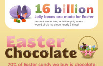 Easter by the Numbers: An Infographic from Degree Search