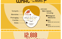 Why Sun Protection Should Be Used 365 Days a Year: An Infographic from Effortless Skin