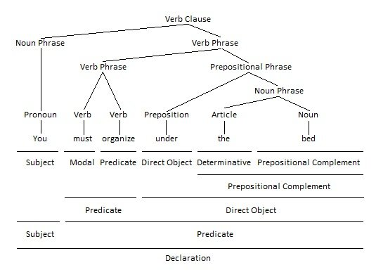 Prepositional Phrase as Direct Object Grammar Tree