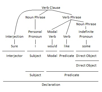 Interjection as Interjector Grammar Tree