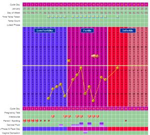 Fertility Chart February 21, 2014