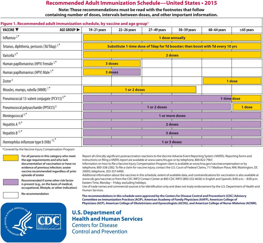 Recommended Adult Immunization Schedule 2015