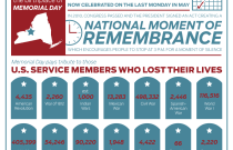 Memorial Day: An Infographic from The Huffington Post and the US Department of Veterans Affairs