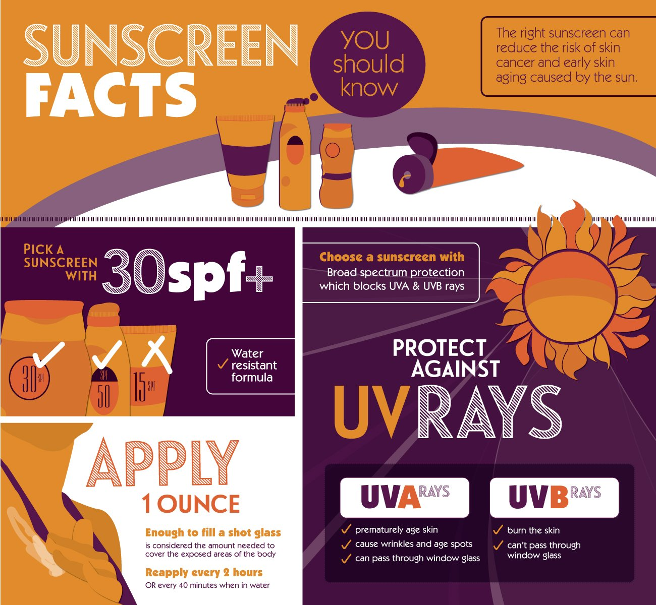 Sunscreen Facts You Should Know