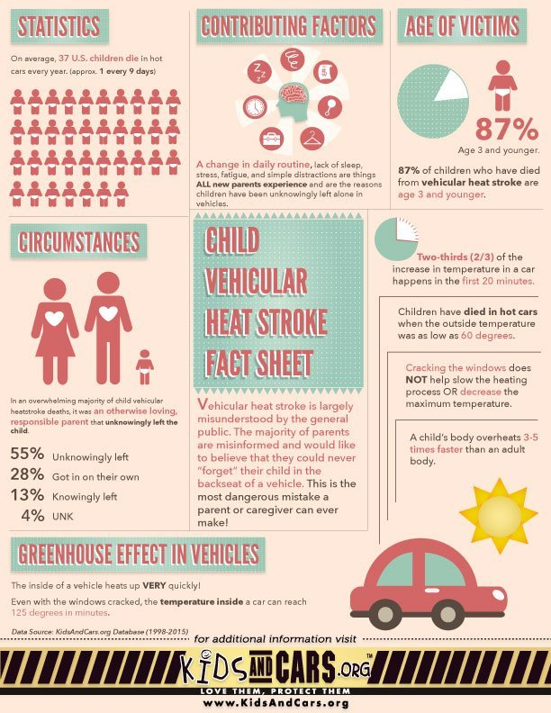 Child Vehicular Heat Stroke Fact Sheet
