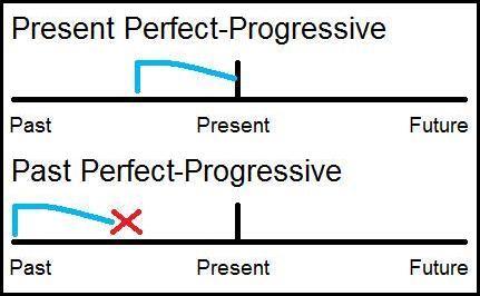 Perfect-Progressive
