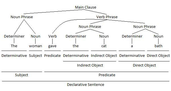 Noun Phrase as Indirect Object