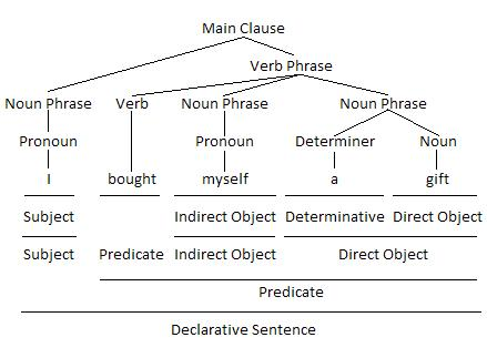 Pronoun as Indirect Object