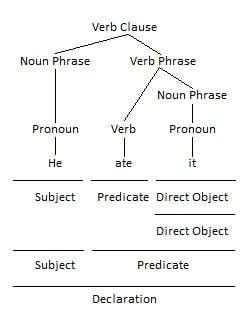 Pronoun as Direct Object