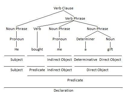 Pronoun as Indirect Object
