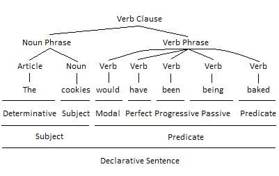 Auxiliary Verb as Passive