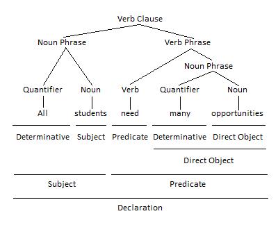 Quantifiers as Determinatives