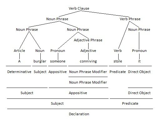 Pronoun as Appositive Grammar Tree
