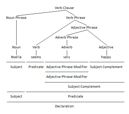 Adjective Phrases as Subject Complements Grammar Tree