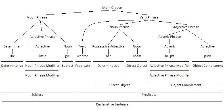Adjective Phrase as Object Complement Grammar Tree