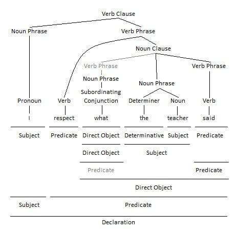 sentences containing noun clauses