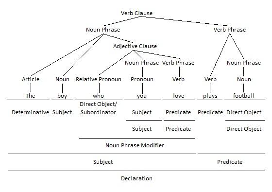 Relative Pronoun as Direct Object Grammar Tree