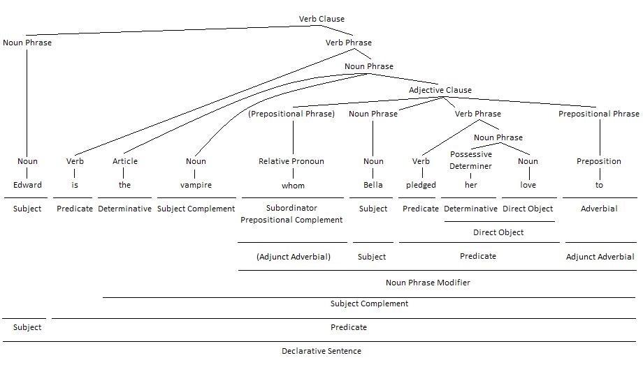 Relative Pronoun as Prepositional Complement Grammar Tree