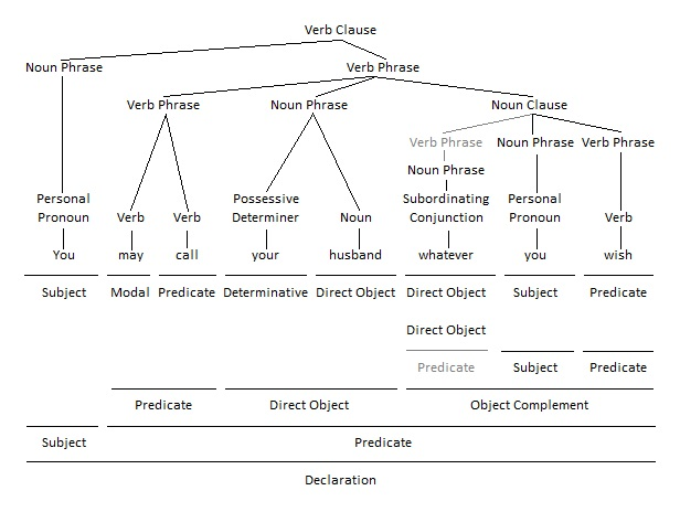 Noun Clause as Object Complement Grammar Tree
