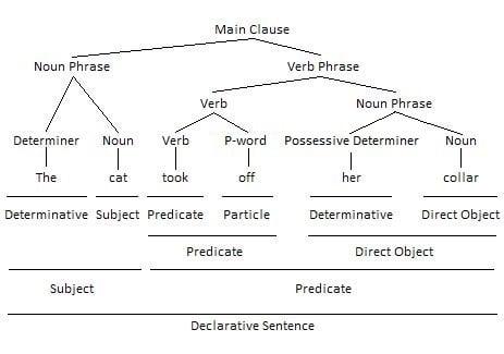 P-word as Particle in Phrasal Verb Grammar Tree