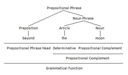 Preposition as Prepositional Phrase Head Grammar Tree