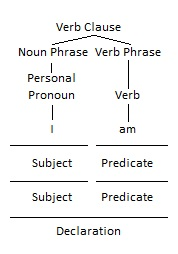 Verb as Predicate Grammar Tree