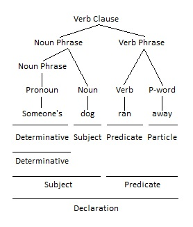 Verb Phrase as Predicate Grammar Tree