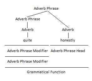 Adverb as Adverb Phrase Head Grammar Tree