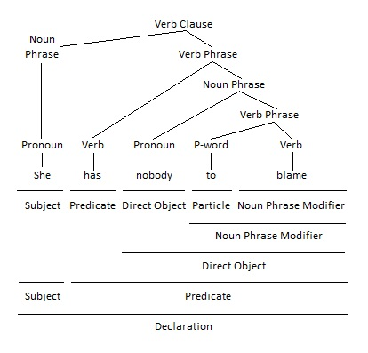 Infinitive as Noun Phrase Modifier Grammar Tree