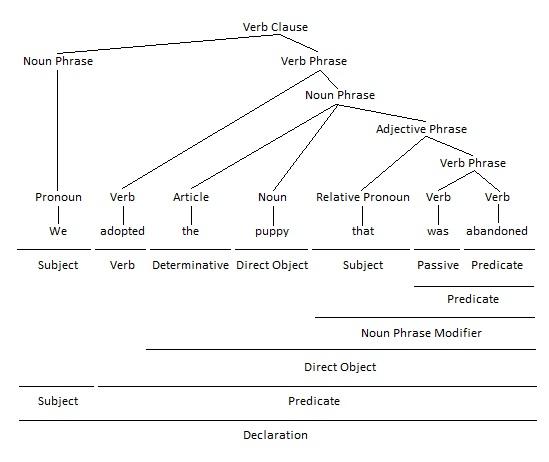 Adjective Clause as Noun Phrase Modifier Grammar Tree