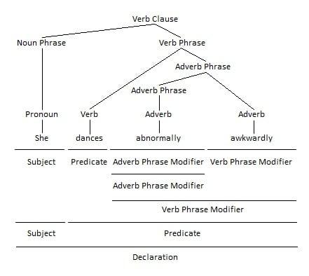Adverb Phrase as Adverb Phrase Modifier Grammar Tree
