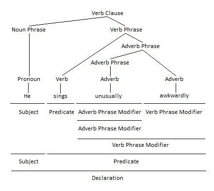 Adverb Phrase as Verb Phrase Modifier Grammar Tree