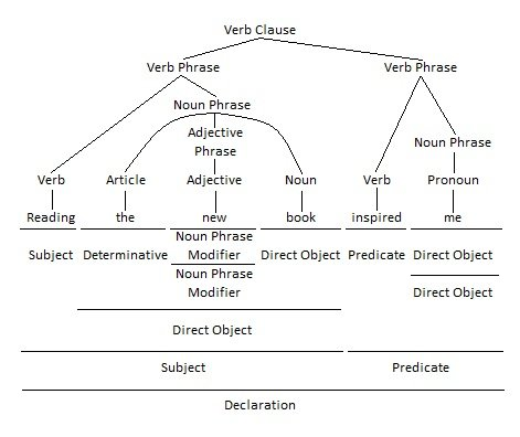 Present Participle as Subject Grammar Tree
