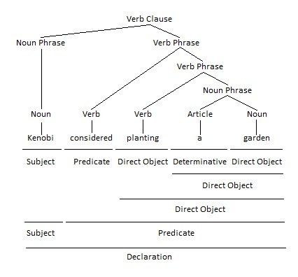 Present Participle as Direct Object Grammar Tree