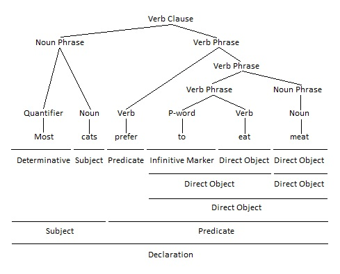 Infinitive as Direct Object Grammar Tree