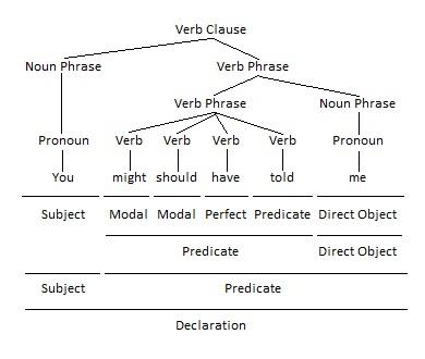 Double Modal Verbs as Modals Grammar Tree