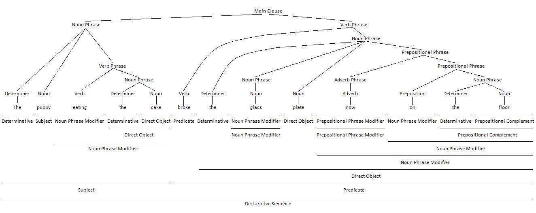Prepositional Phrase as Noun Phrase Modifier Grammar Tree