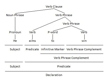 Infinitive as Verb Phrase Complement Grammar Tree