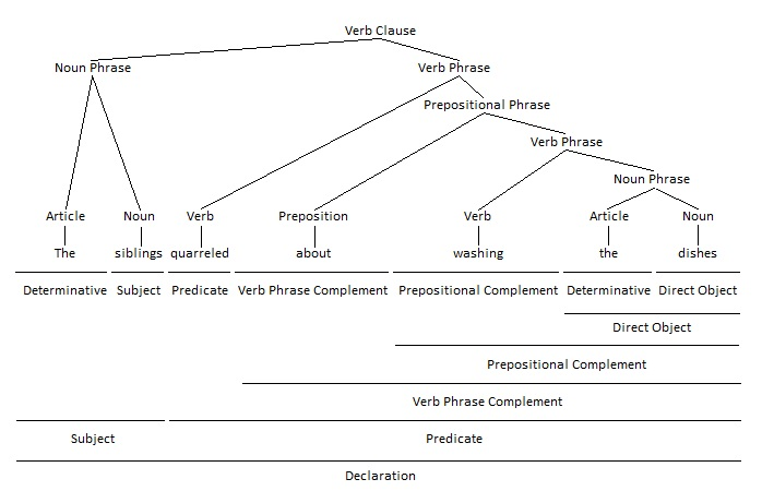 Verb Phrase as Prepositional Complement Grammar Tree