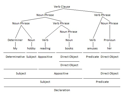 Verb Phrase as Appositive Grammar Tree