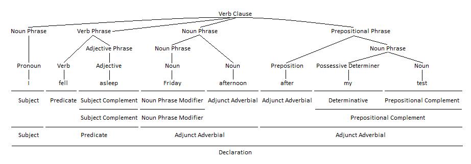 Prepositional Phrase as Adjunct Adverbial Grammar Tree