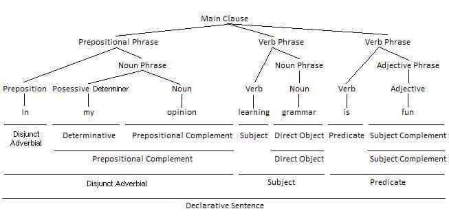 Prepositional Phrase as Disjunct Adverbial Grammar Tree