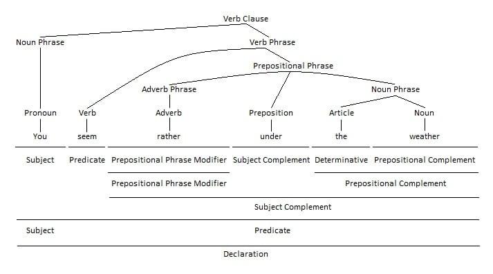 Adverb Phrase as Prepositional Phrase Modifier Grammar Tree