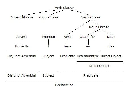 Adverb Phrase as Disjunct Adverbial Grammar Tree