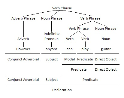 Adverb Phrase as Conjunct Adverbial Grammar Tree