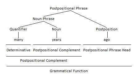 Postposition as Postpositional Phrase Head Grammar Tree